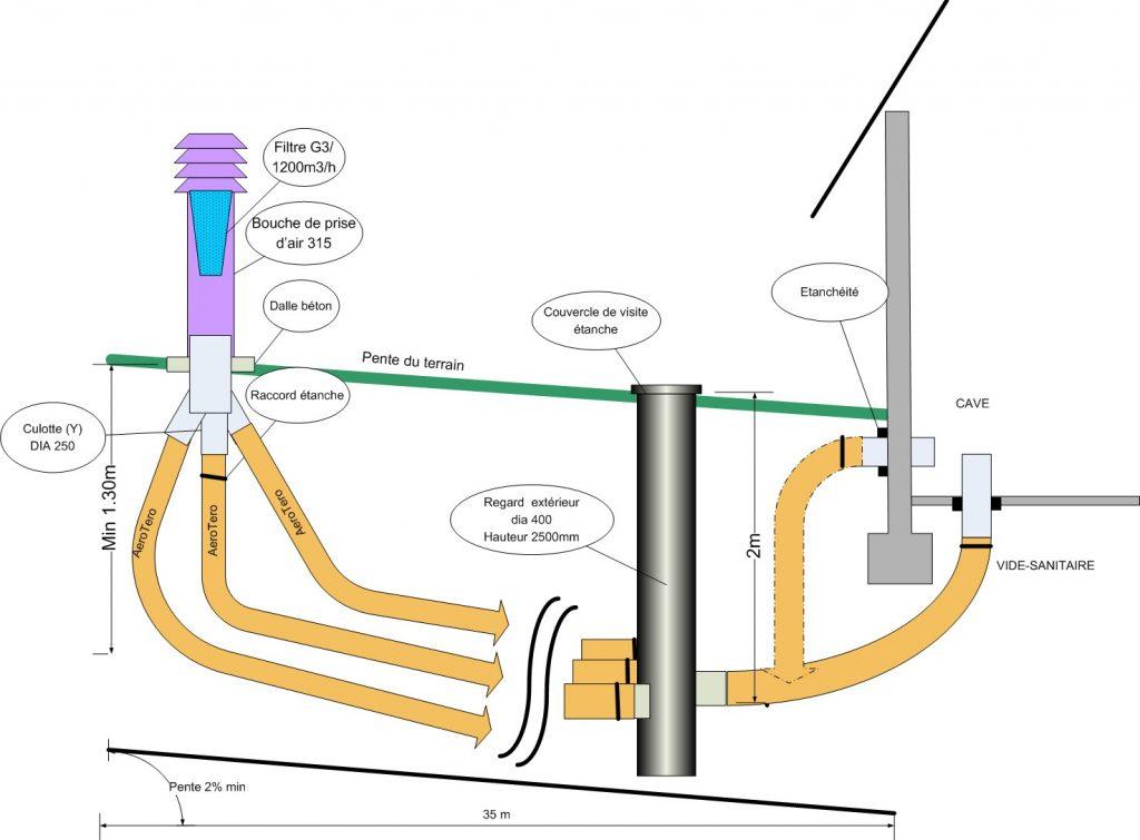 Schéma puits canadien 3 tuyaux